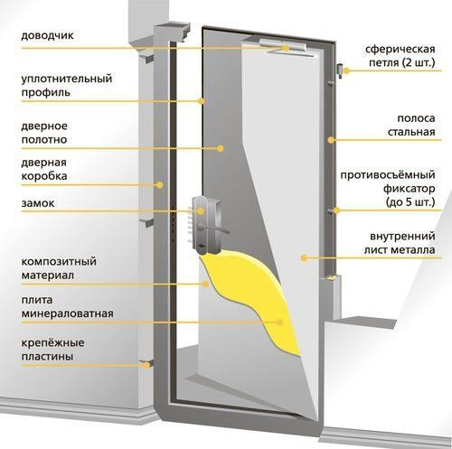 dvery-pozharnoj-bezopasnosti_2-1200167
