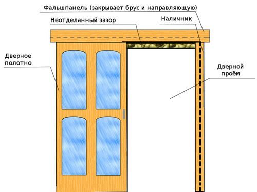 Как установить раздвижную дверь