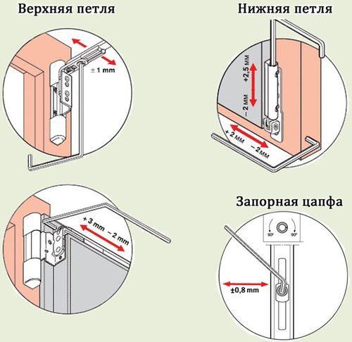 plastikovaya-dver-kak-otregulirovat_7-5533760