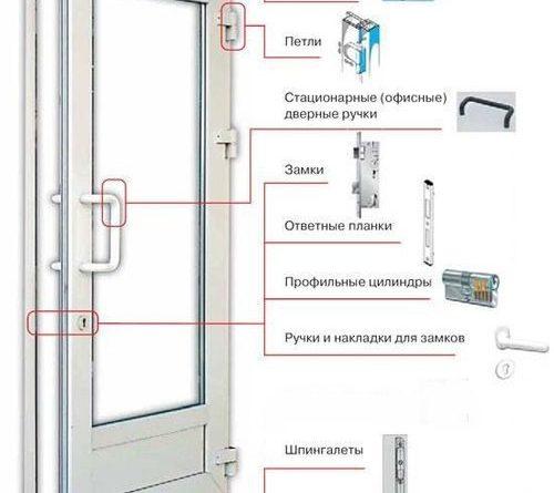 plastikovaya-dver-kak-otregulirovat_8-2394727