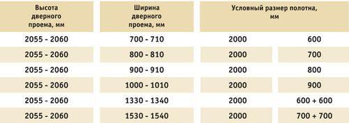 proemy-mezhkomnatnyx-dverej_5-6669744