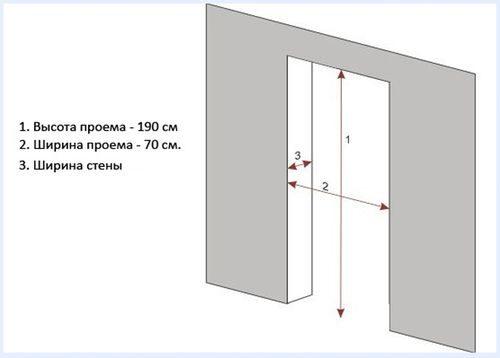 razmer-dveri-v-komnatu_6-7658759