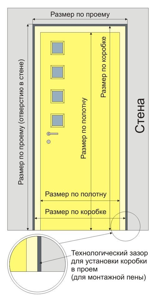 razmery-proemov-vxodnyx-dverej_6-7072366