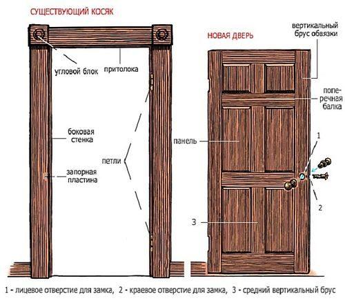 razmery-vxodnyx-dverej_1-8633956