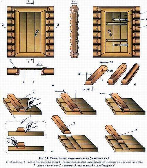 sdelat-dver-v-banyu_6-6563559