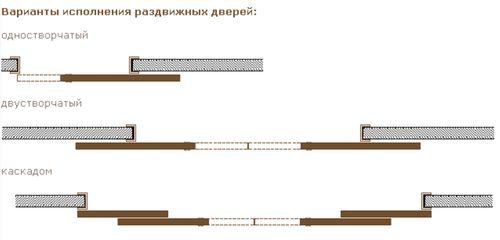ustrojstvo-razdvizhnyh-dverej_8-5441573