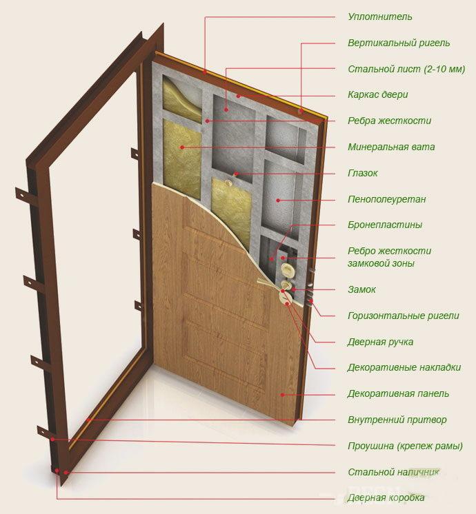 Порядок выполнения работ поустановке входной двери