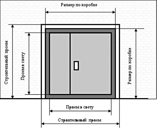 kak-pravilno-zamerit-dver-dlja-ustanovki_4_1