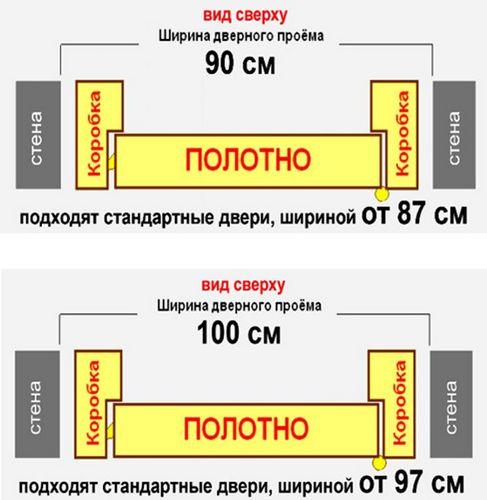 standartnye-razmery-mezhkomnatnyh-dverej-gost_3_1