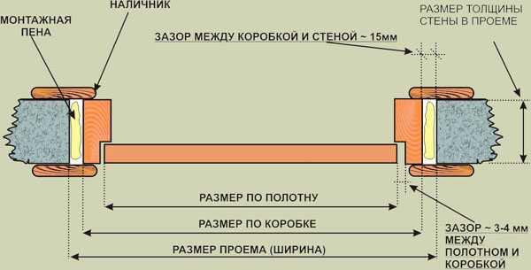 ustanivka-dveri-81
