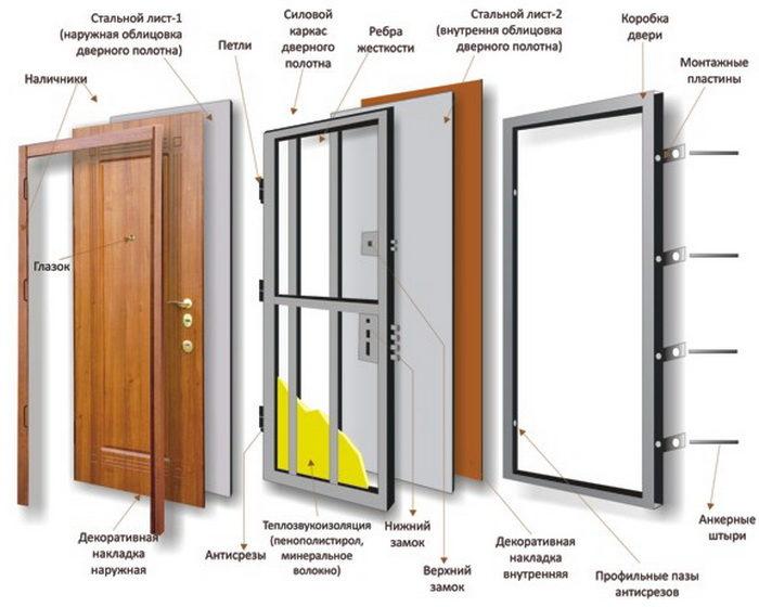 Как правильно выбрать бронированную дверь