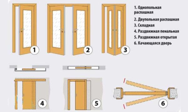 osnovnye-vidy-razdvizhnyh-dverej-624x374