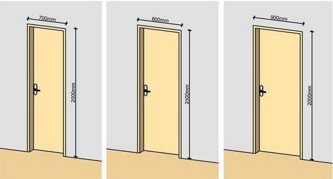 Стандартные размеры типовых входных дверей