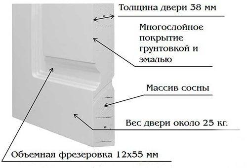 frezerovannaya-dver-v-razreze