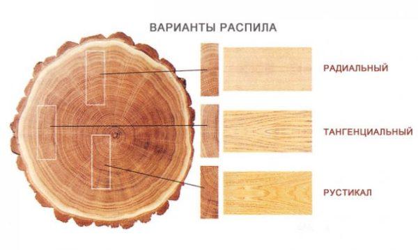 kak-optimizirovat-vyhod-pilomateriala-iz-kruglogo-lesa4
