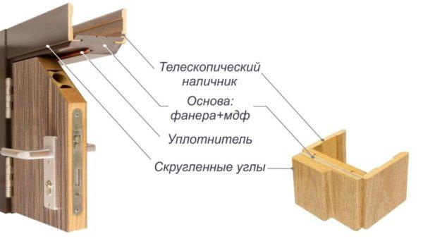 shema-krepleniya-teleskopicheskogo-nalichnika