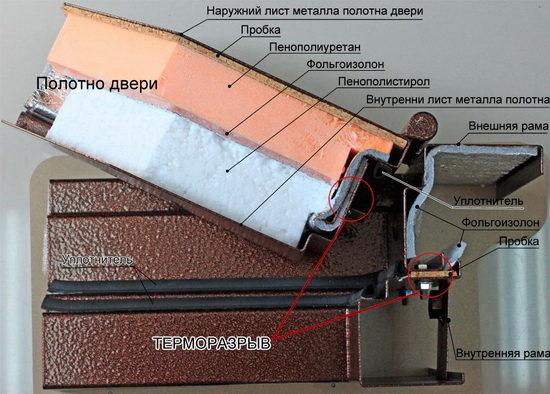 Идеальная шумоизоляция железной двери