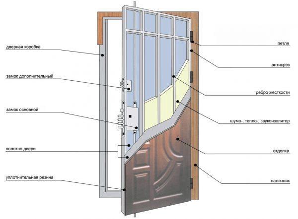 Из каких конструкций состоит металлическая дверь.