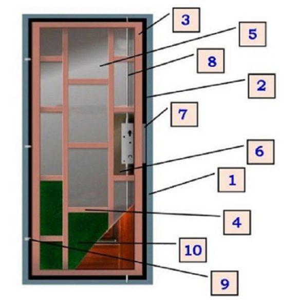 На что обратить внимание при выборе входных дверей.