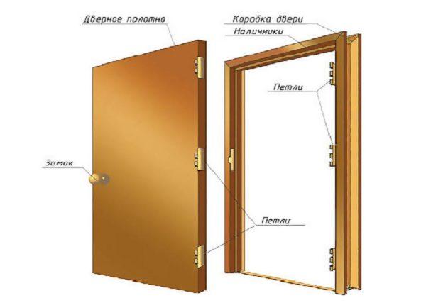 Дверное полотно и коробка.