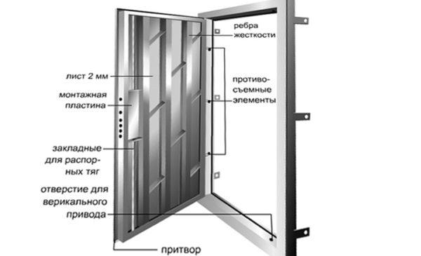 Конструктивные особенности каркаса входных дверей