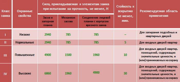 klassy-bezopasnosti-zamkov-3531014