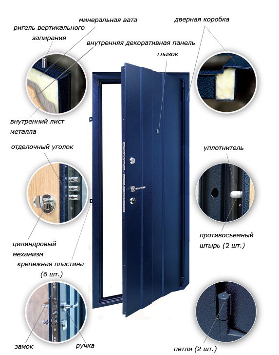 Конструкция сейф-двери