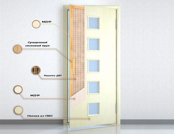 Конструкция щитовой двери из МДФ
