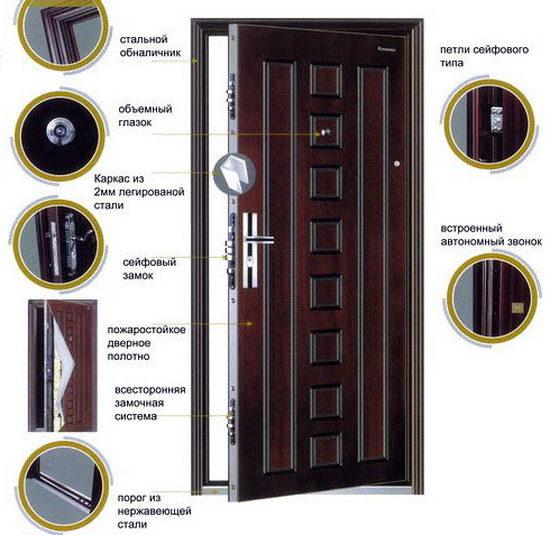 Надежная входная дверь