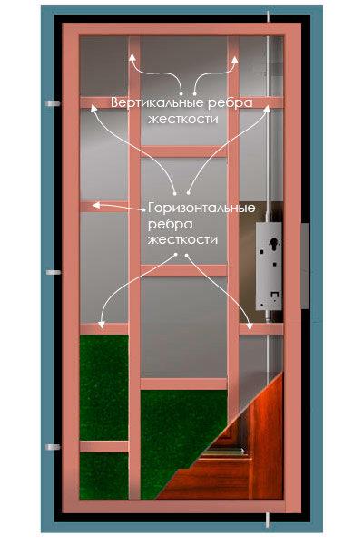 Конструкция входной двери