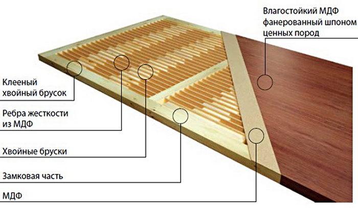Особенности конструкции мазонитовых межкомнатных дверей