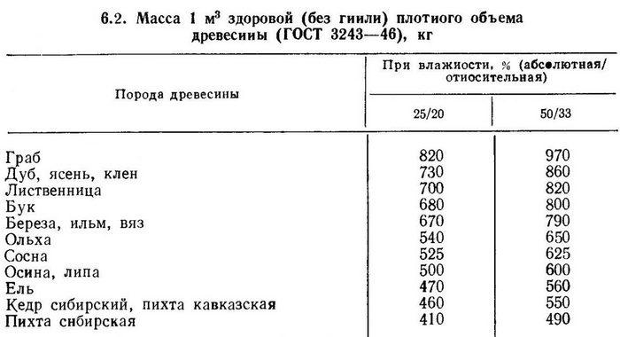 Таблица значений массы различных пород древесины