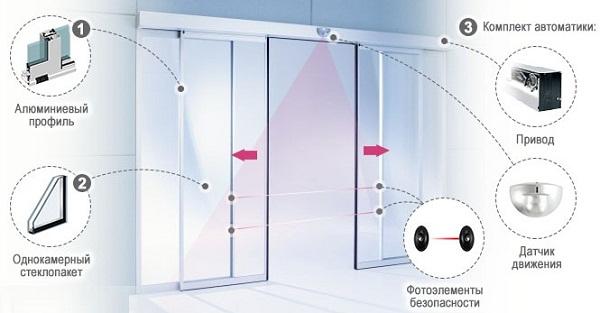 конструкция автоматической двери