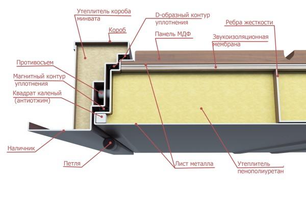 Конструкция металлической входной двери