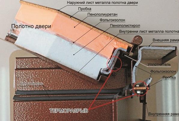 Пенопропилен для входной металлической двери