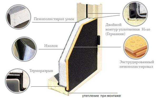Пенополистирол для входной металлической двери