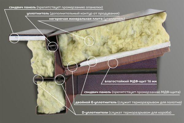 шлаковая вата для входной металлической двери