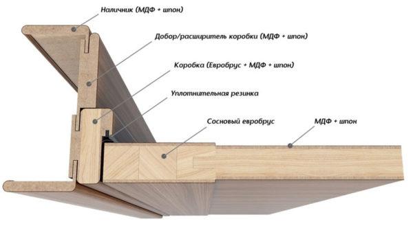устройство межкомнатной двери в разрезе