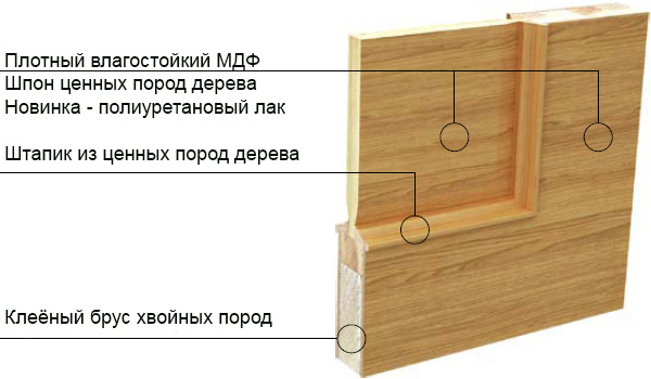 ulyanovskiye_mezhkomnatniye_dveri_srez