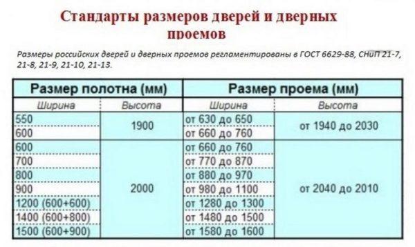 Таблица стандартных размеров дверных проемов