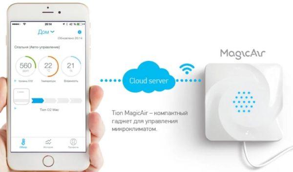 Система контроля микроклимата MagicAir